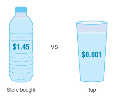 A 16-ounce glass of water filled at the tap costs about one-tenth of a cent compared to 16-ounces of bottled water which costs on average about $1.45 dollars.
